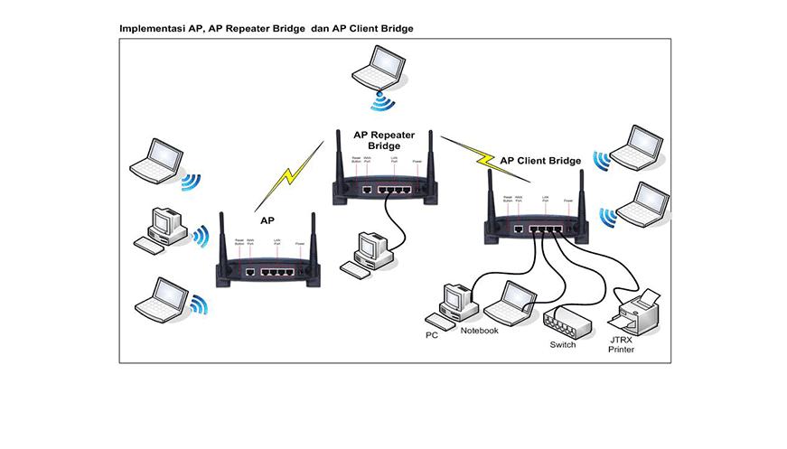 Mode Acess Point merupakan mode yang pasti digunakan pada mode jaringan wireless apapun.  AP berperan sebagai central no